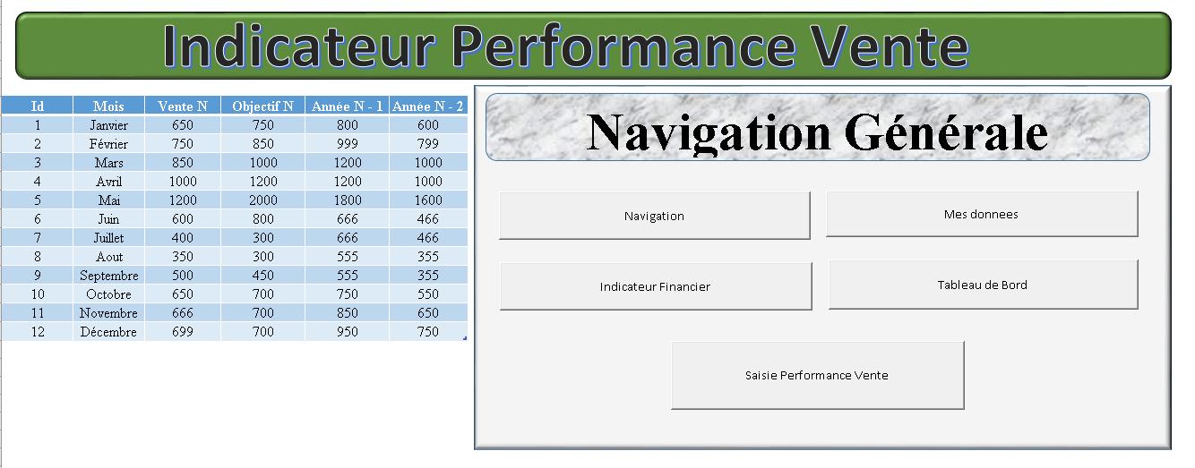 Indicateur Performance vente